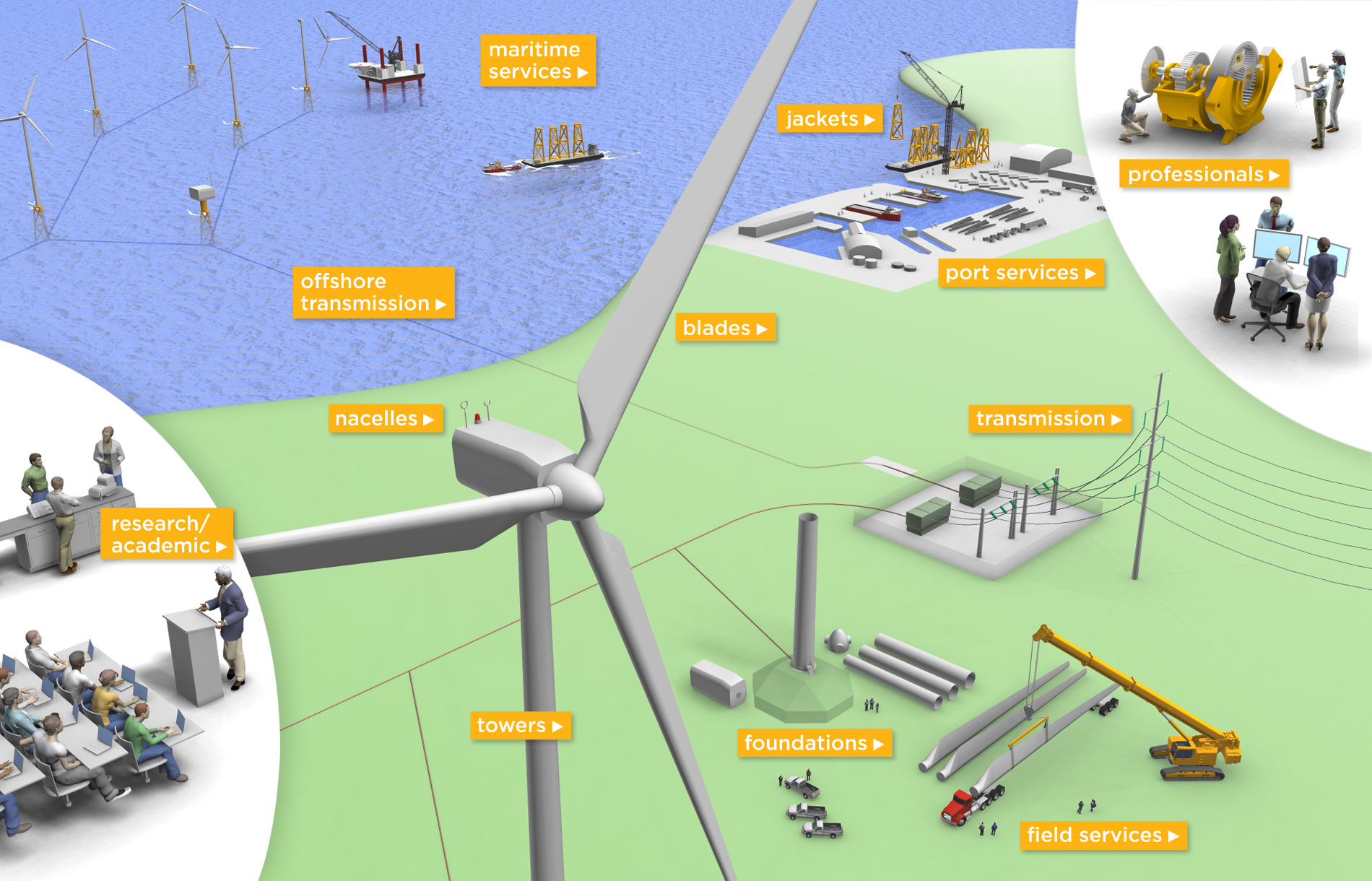 Wind energy supply chain pictures to pin on pinterest for Wind chain online
